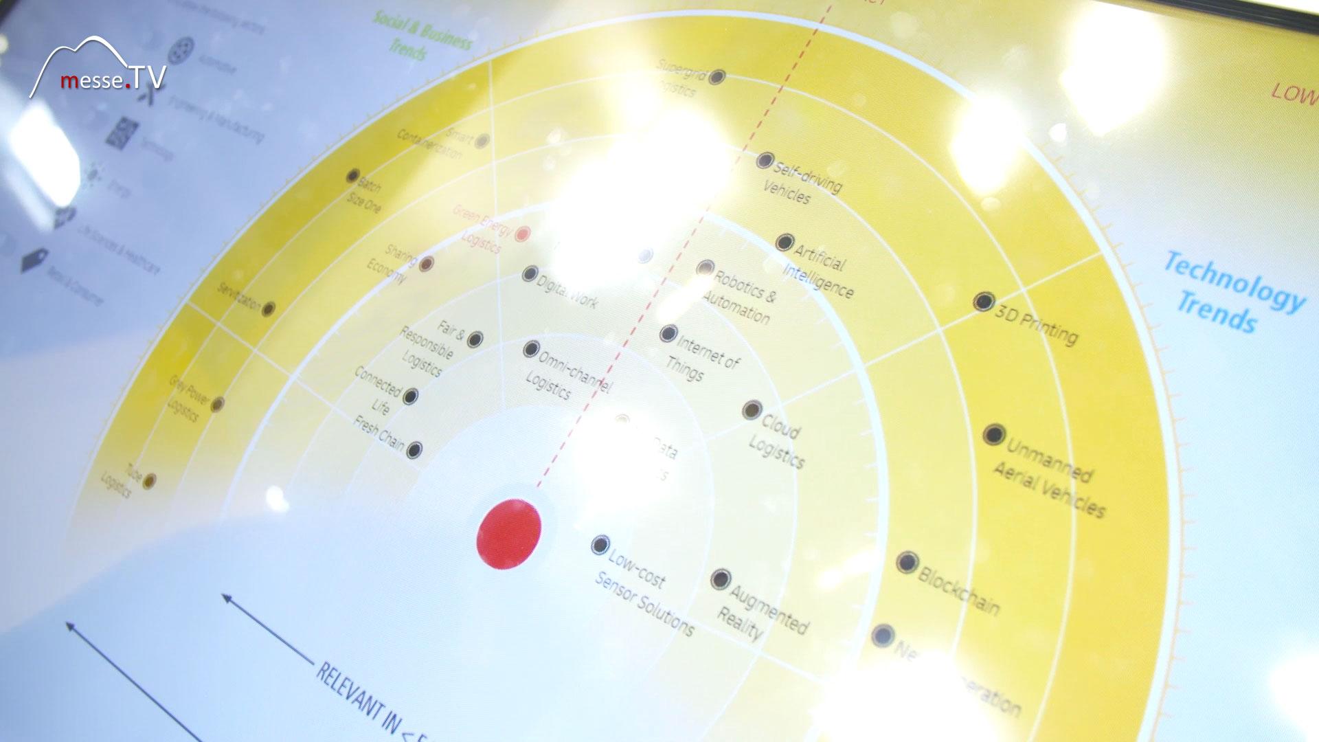 DHL Group: Trend Radar wichtige Themen im Bereich  Logistik